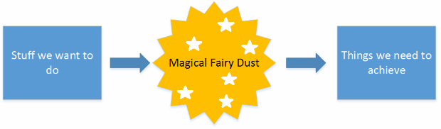 Benefits management - magical fairy dust diagram