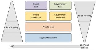 ICT infrastructure - Skills Funding Agency
