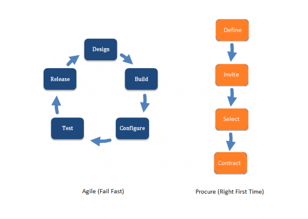 The agile process vs the procurement process