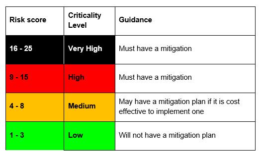 Risk score policy