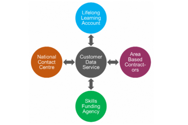 A flow diagram with Customer Data Service, Lifelong Learning Account, Area Based Contractors, Skills Funding Agency and National Contact Centre