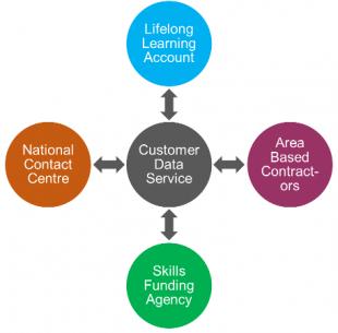 Customer Data Service
