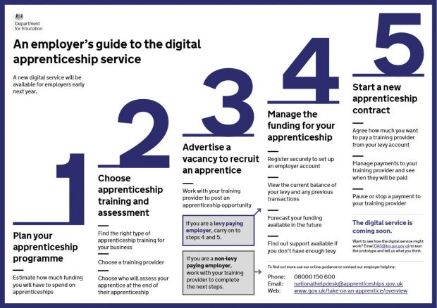At a glance employer's guide to the digital apprenticeship service. One - plan your apprenticeship programme, Two - choose apprenticeship training and assessment, Three - advertise a vacancy to recruit an apprentice, Four - manage the funding for your apprenticeship, Five - start a new apprenticeship contract