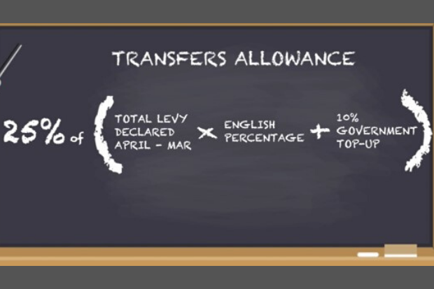 Chalkboard displaying the 25% transfer calculation