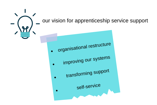 A post it note image listing the 4 categories defined as the visions for apprenticeship service support. Organisational restructure, improving our systems, transforming support and self-service
