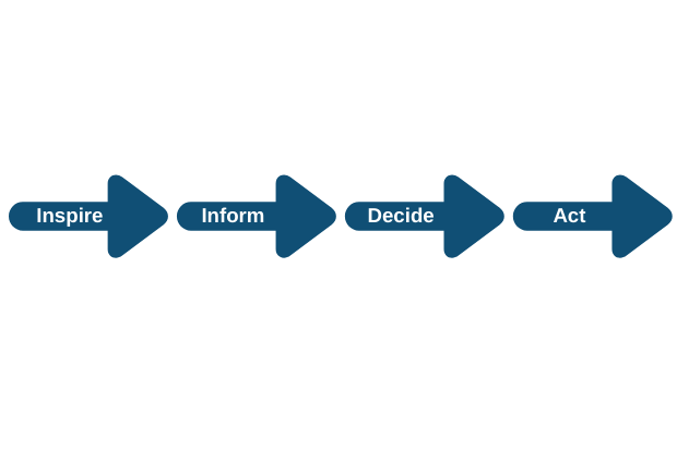 Customer journey, from inspire, to inform, to decide, then act