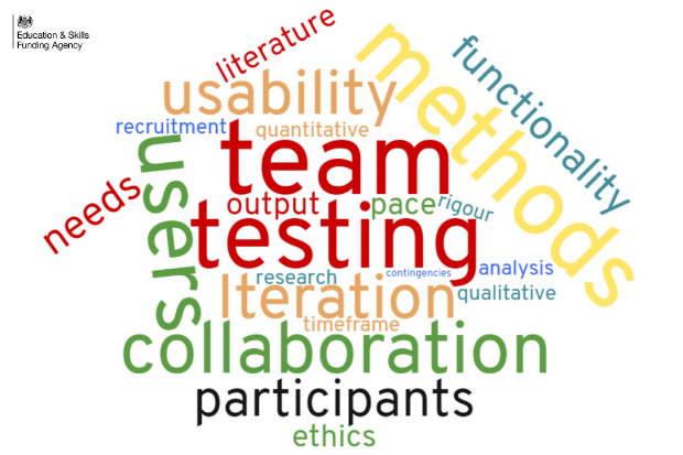 Word cloud representing terms used in research. Literature, usability, methods, functionality, recruitment, quantitative, team, users, needs, output, pace, rigour, testing, research, iteration, analysis, qualitative, timeframe, collaboration, participants and ethics.